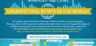 Cheapest Real Estate in the US and the World