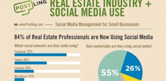 9 Fantastic Real Estate Social Media Marketing Statistics