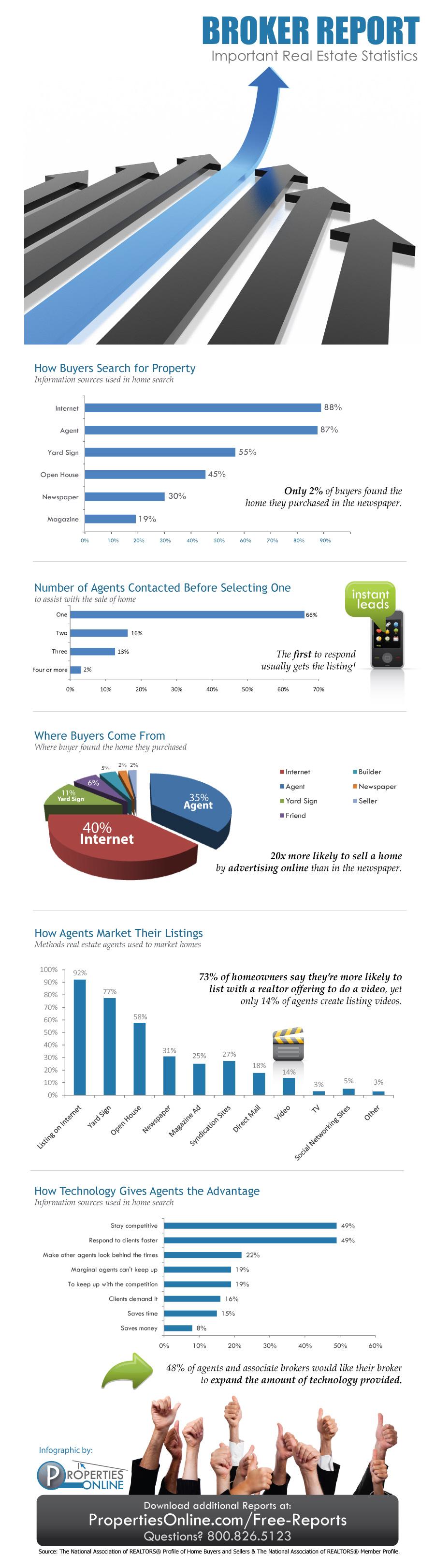 Broker Statistics