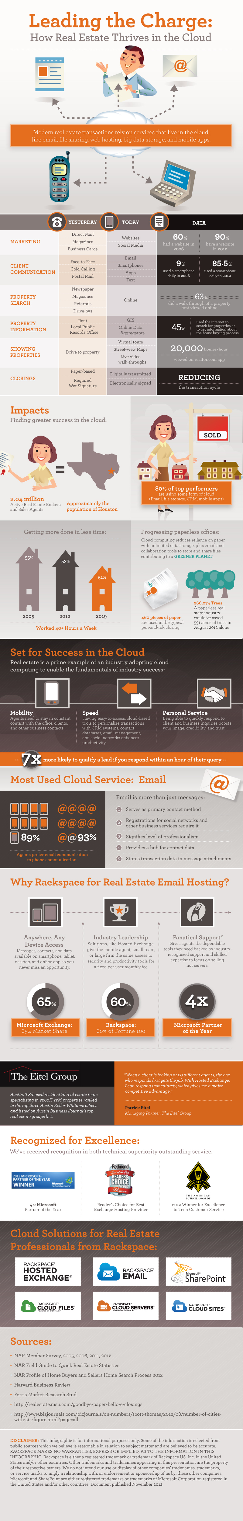 Cloud Technology for Real Estate Industry