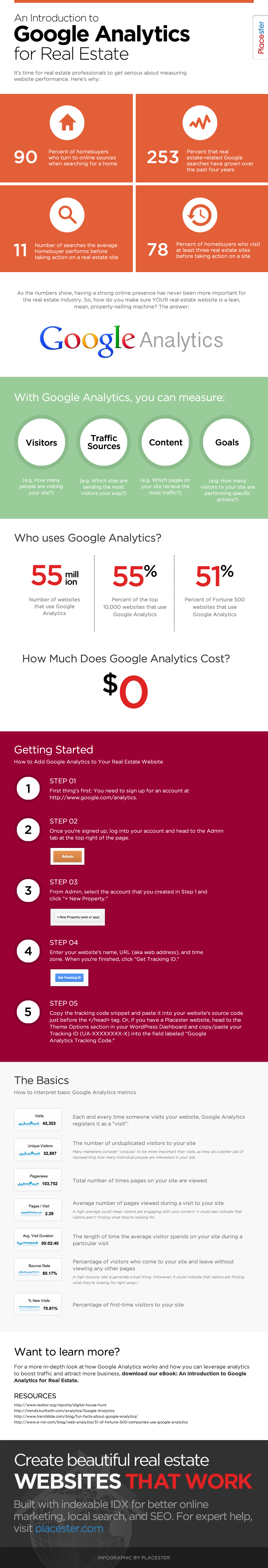 Guide to Google Analytics for Real Estate