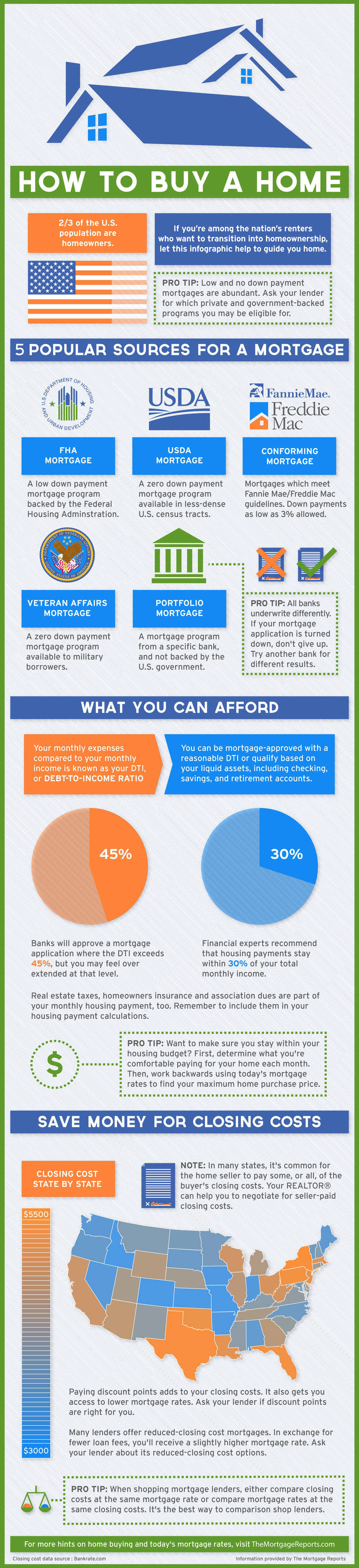 Guide to Purchasing a Home