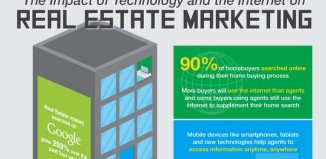 How Real Estate Technology Tools Influence Marketing