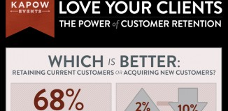 How to Retain Customers with Love