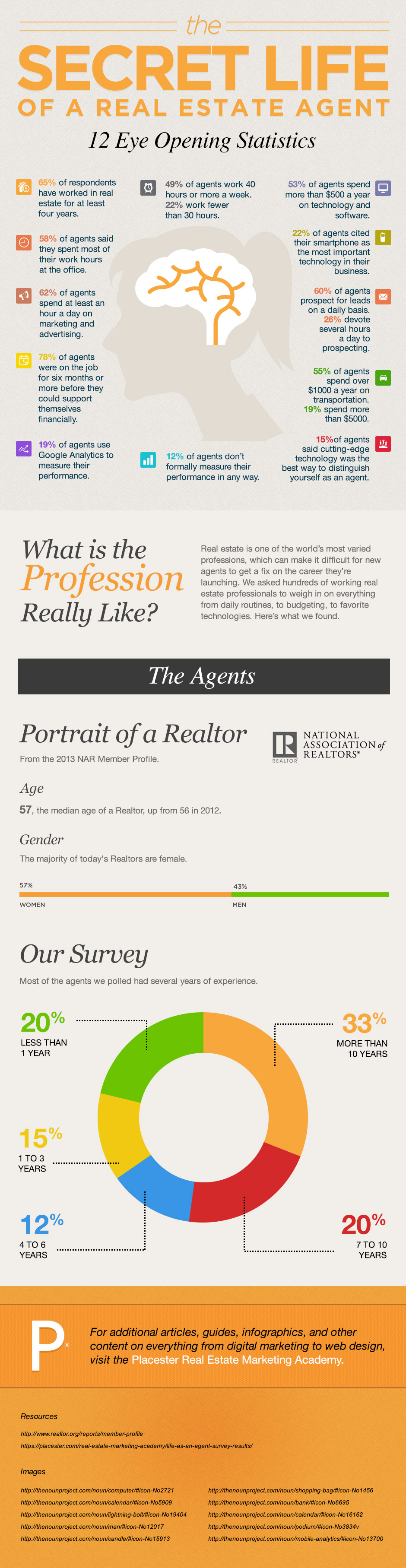 Interesting Statistics of Real Estate Agents