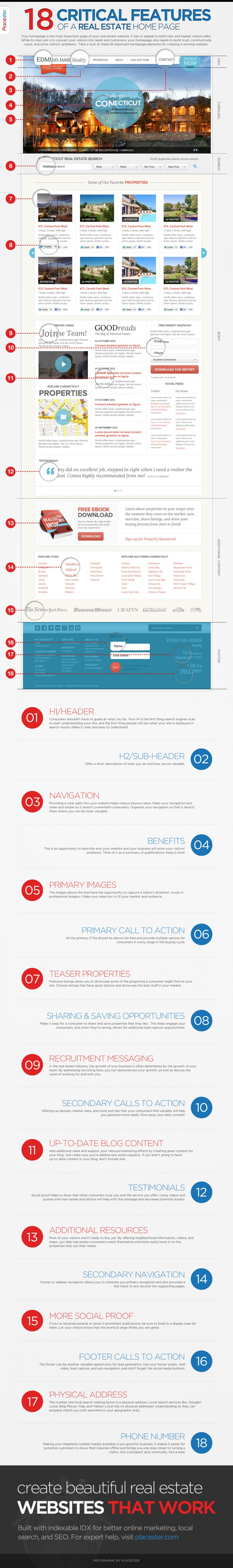 Listing of Features for Designing an Effective Website