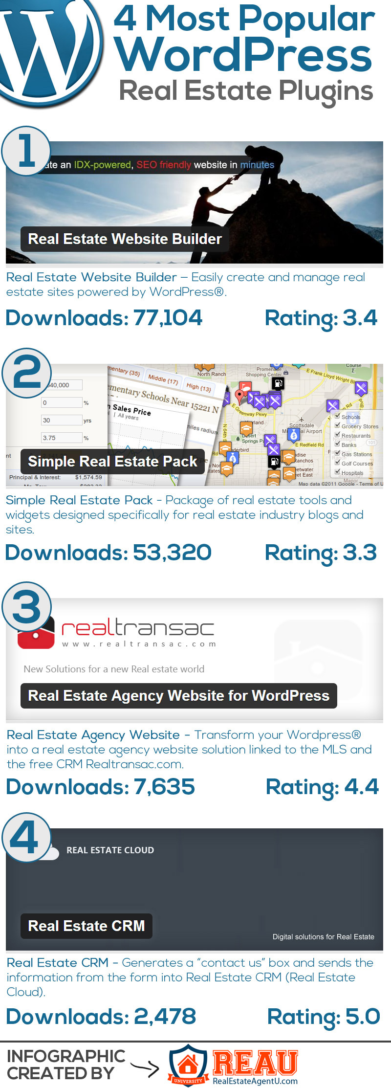 Most-Popular-Real-Estate-Agent-Wordpress-Plugins