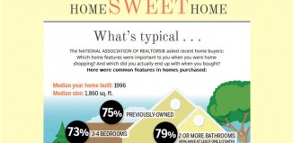 NAR Home Buyers Survey Results