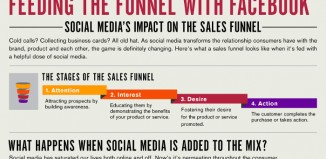 Social Media and the 4 Stages of the Sales Process