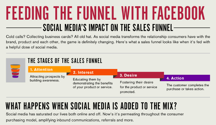Social Media And The 4 Stages Of The Sales Process Real Estate Agent U