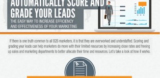 The Ultimate Guide to Scoring Sales Leads