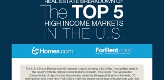 Top 5 Luxury Real Estate Markets in America