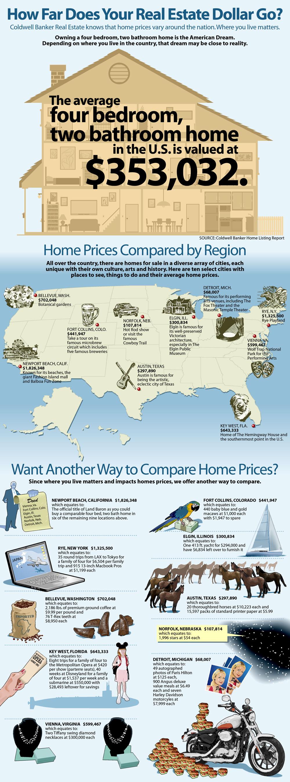 US Home Price Comparison