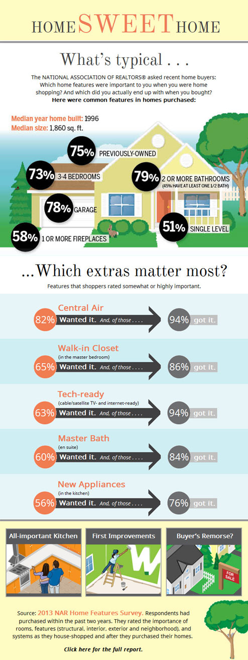 What Homebuyers Want in a Home