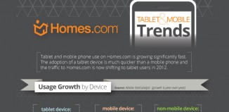 12 Mobile Phone and Tablet Trends of Home Buyers