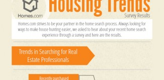 19 Eye Opening Housing Market Trends