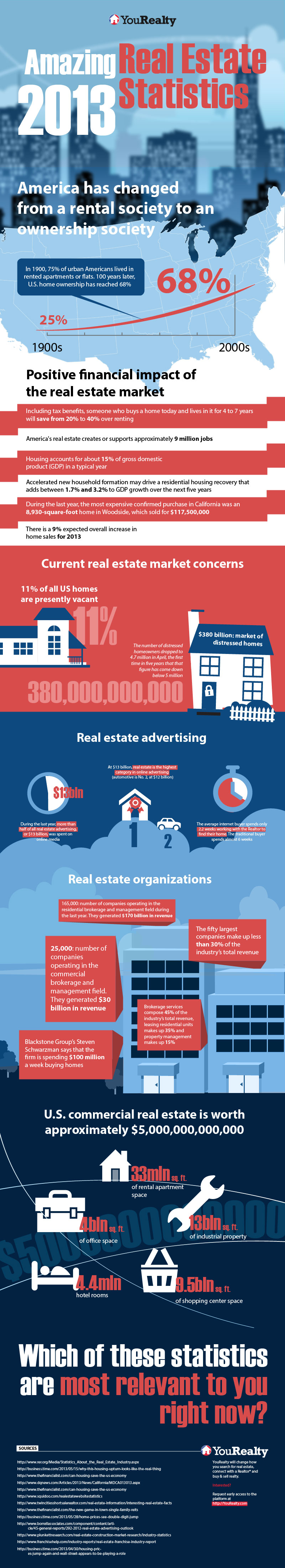 2013 Real Estate Statistics