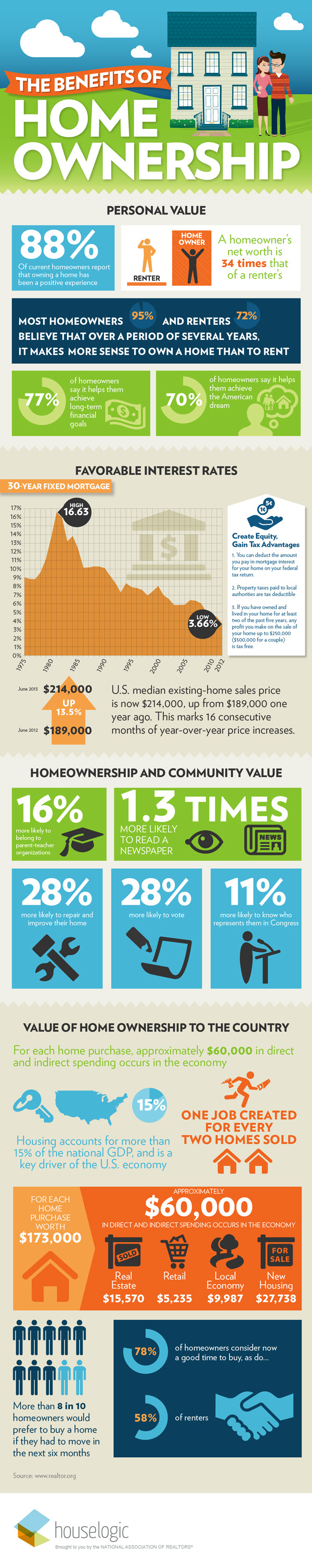 Benefits of Purchasing Your Own Home