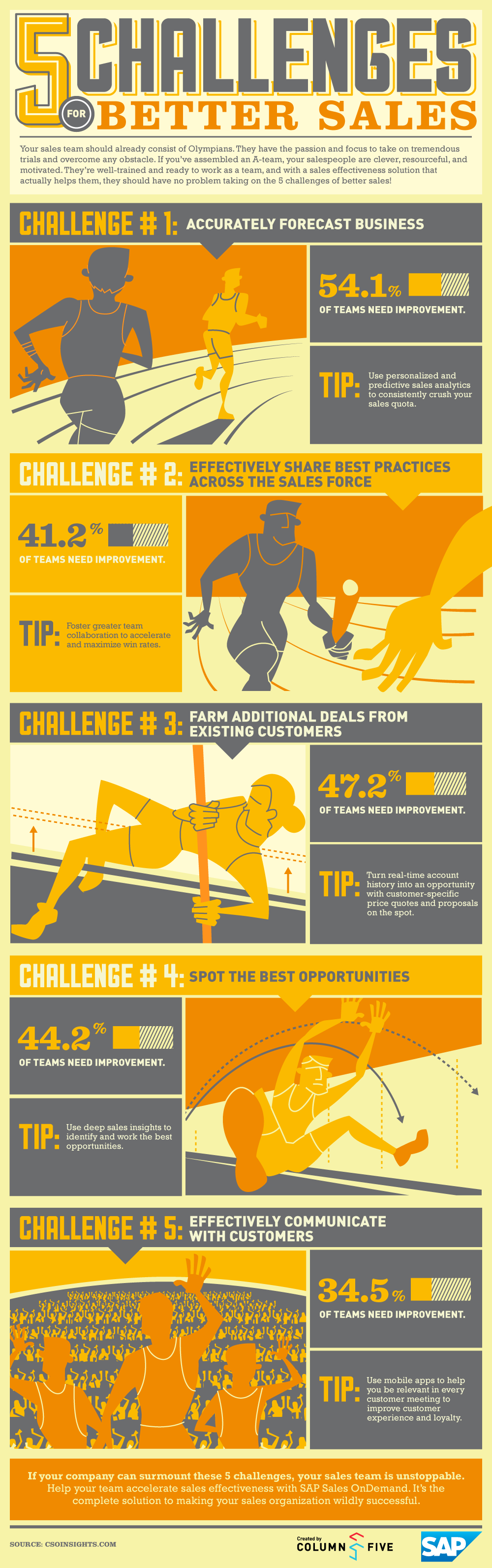 Challenges for Better Sales