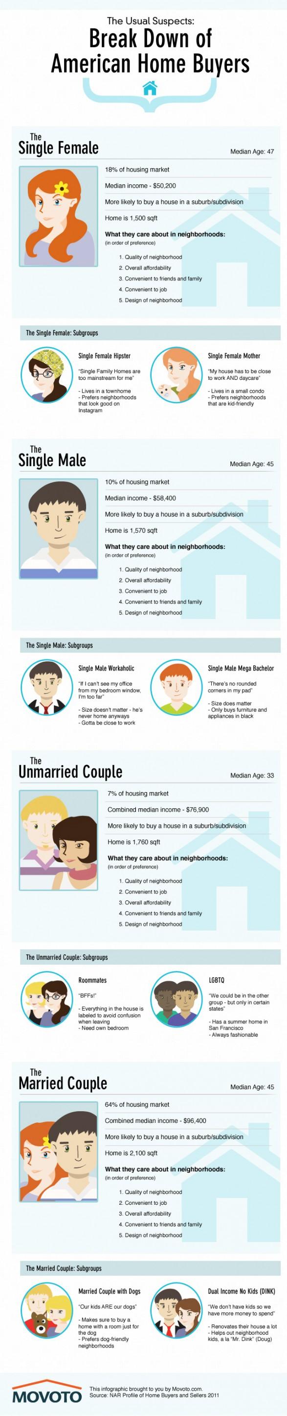 Homebuyer Demographic