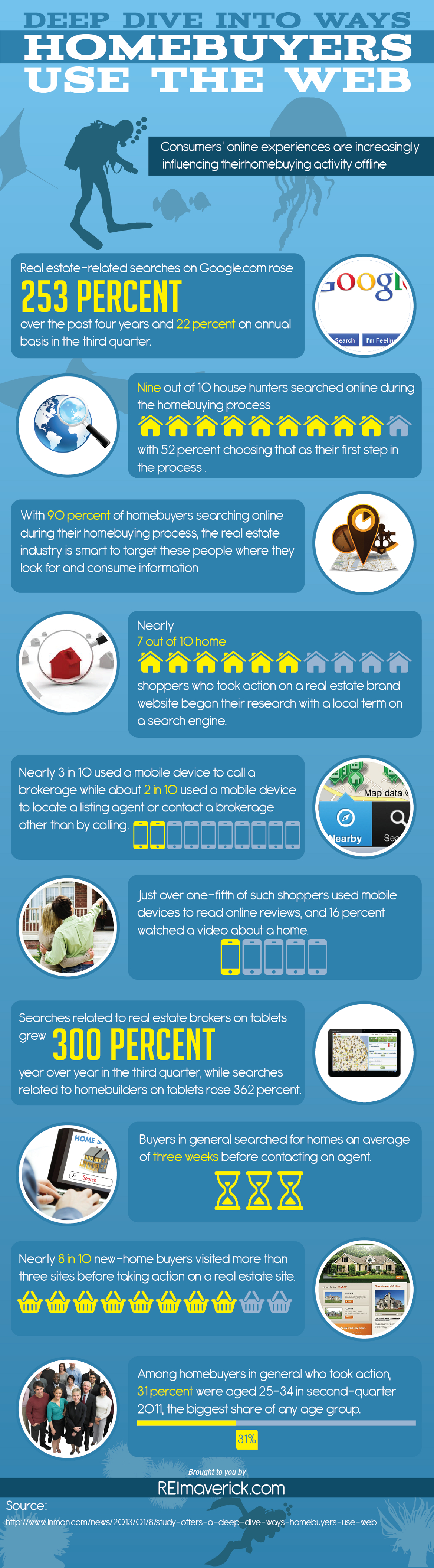How Homebuyers Use the Internet