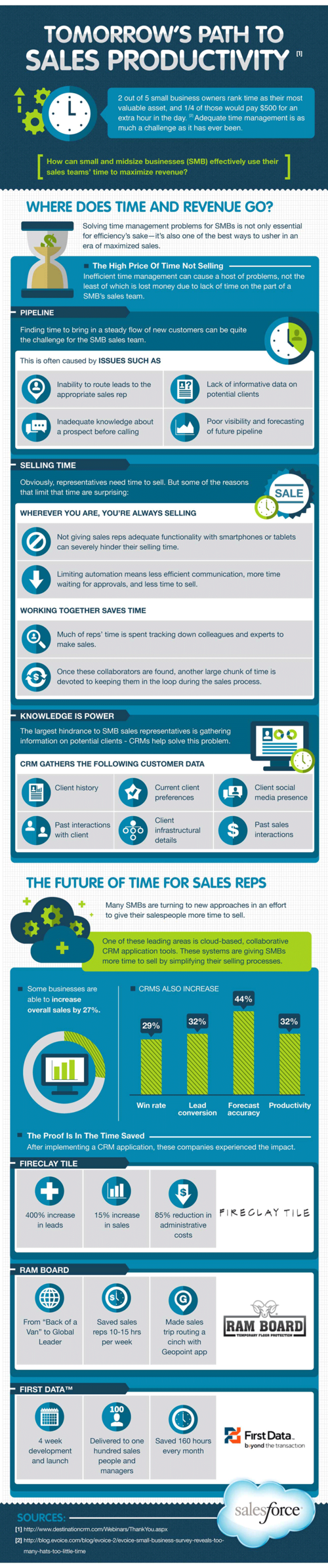 Increasing Sales Productivity