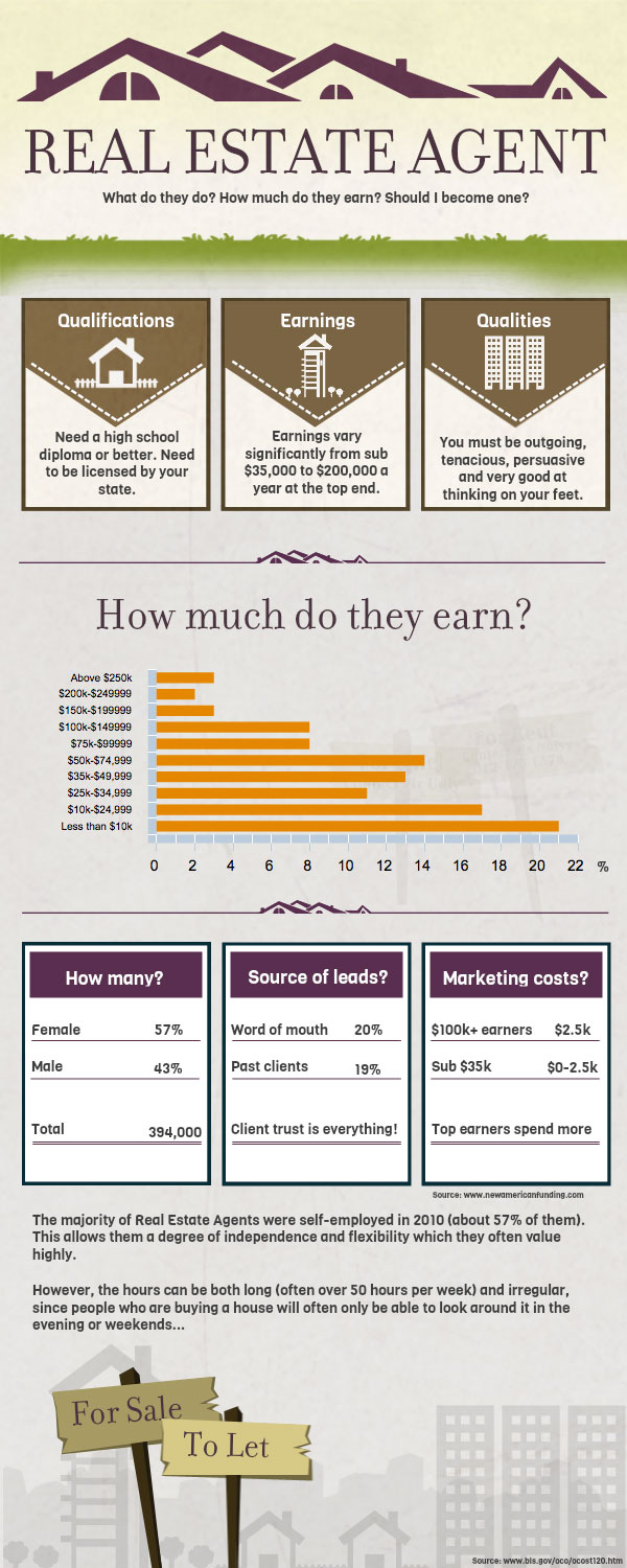 Real Estate Agent Career Statistics