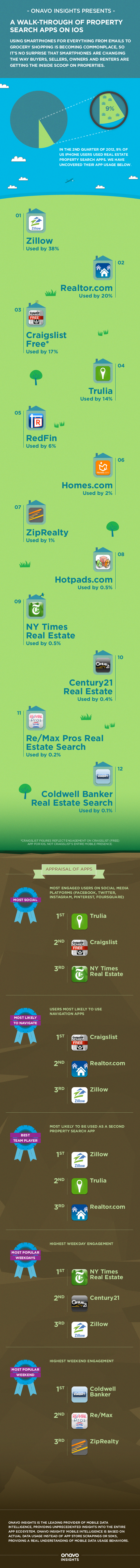 Real Estate Apps for iPhone