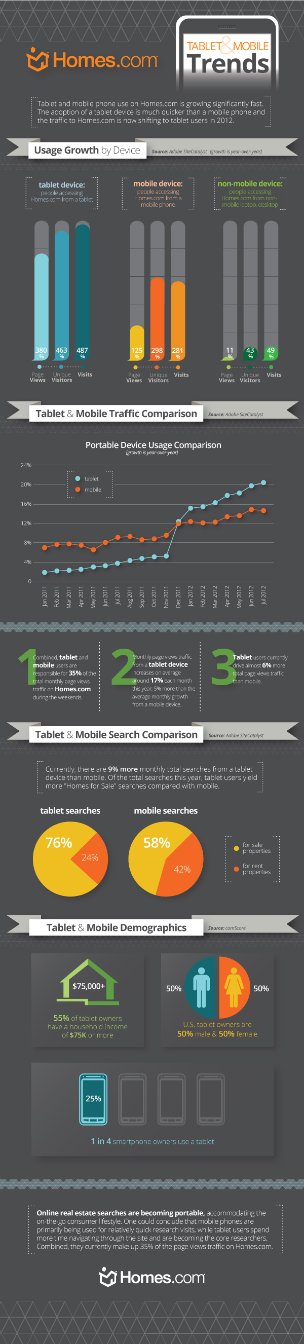 User Growth of Mobile Devices