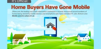 Zillow.com Mobile Usage Statistics of Home Buyers